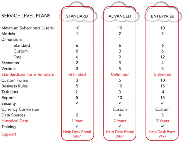 Planning Xtream Service Levels