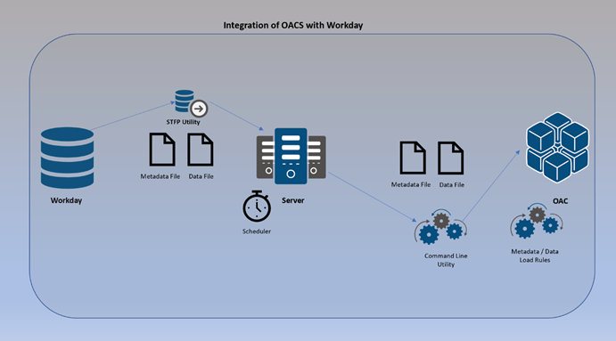 Integration of OACS with Workday