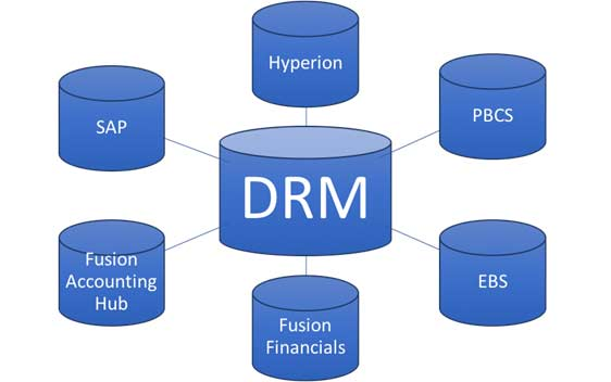 Oracle DRM