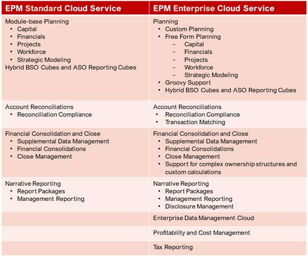 EPM standard cloud services vs epm enterprise cloud