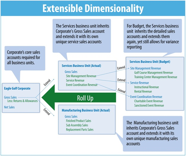 MindStream Analytics offers OneStream's Extensible Dimensionality