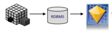 Oracle R Multivariable Regressions