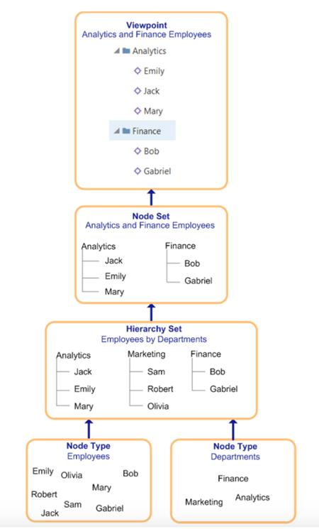 Oracle Enterprise Data Management Cloud Service | MindStream