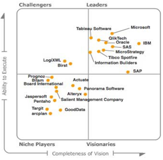 Gartner Magic Quadrant