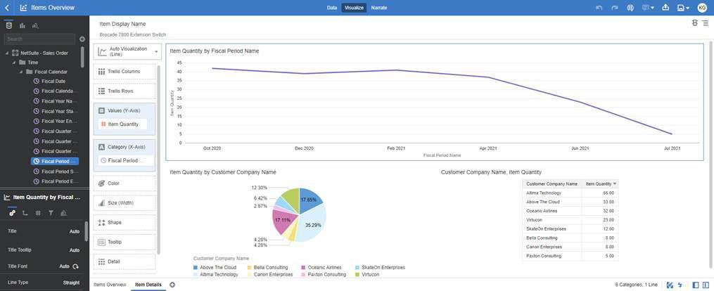 NetSuite Analytics Warehouse Quantity by Period
