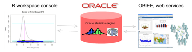 Oracle R Workspace